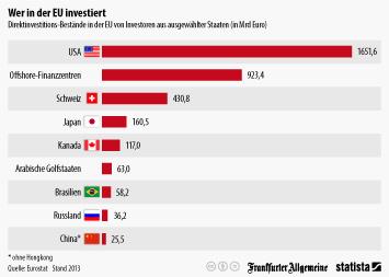 Infografik: Wer in der EU investiert   Statista