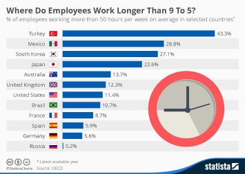 Infographic: Where Do Employees Work Longer Than 9 To 5? | Statista