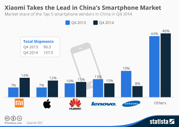 Infographic: Xiaomi Takes the Lead in China's Smartphone Market | Statista