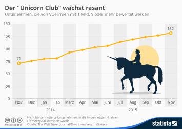 "Infografik: Der ""Unicorn Club"" wächst rasant   Statista"
