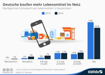 Deutsche kaufen mehr Lebensmittel im Netz