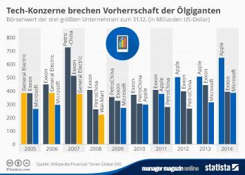 Infografik: Tech-Konzerne brechen Vorherrschaft der Ölgiganten | Statista