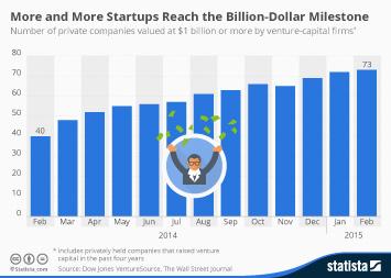 Infographic - Billion-Dollar Startups