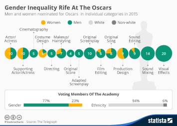 Infographic: Gender Inequality Rife At The Oscars | Statista