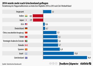 Infografik: 2014 wurde mehr nach Griechenland geflogen | Statista