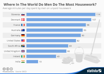 Infographic - Where In The World Do Men Do The Most Housework