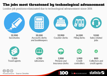 Infographic: The jobs most threatened by technological advancement   Statista