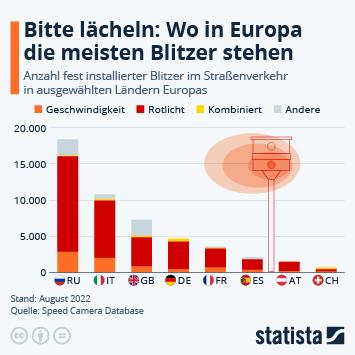 Infografik - Bitte lächeln: Wo in Europa die meisten Blitzer stehen
