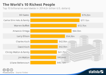 Infographic: The World's 10 Richest People | Statista