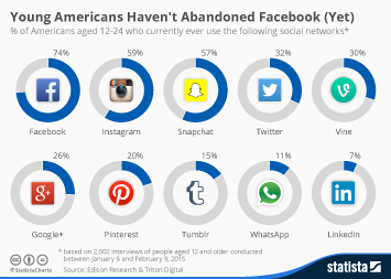 Infographic: Young Americans Haven't Abandoned Facebook (Yet) | Statista