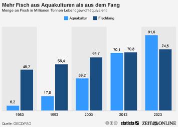 Infografik: Mehr Fisch aus Aquakulturen als aus dem Fang | Statista
