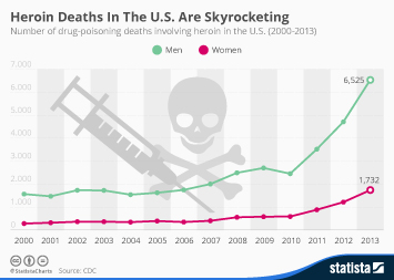 Infographic: Heroin Deaths In The U.S. Are Skyrocketing | Statista