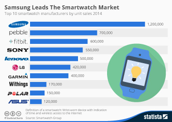 Infographic - Samsung Leads The Smartwatch Market