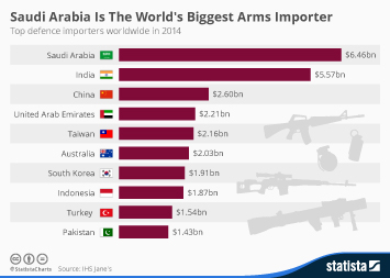 Infographic: Saudi Arabia Has Become The World's Biggest Arms Importer | Statista