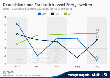 E.ON Infografik - Deutschland und Frankreich - zwei Energiewelten