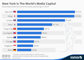 Infographic: New York Is The World's Media Capital | Statista