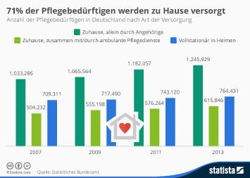 Infografik: 71% der Pflegebedürftigen werden zu Hause versorgt | Statista