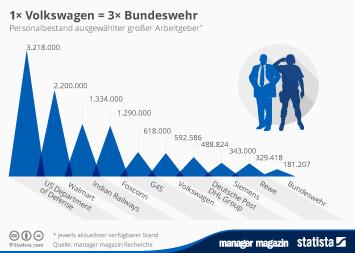 Infografik - Personalbestand ausgewählter großer Arbeitgeber im Vergleich