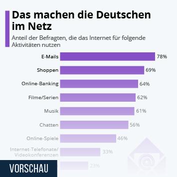 Infografik - Internetaktivitäten in Deutschland