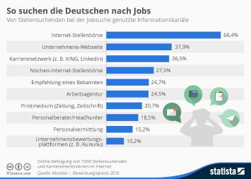 Infografik: So suchen die Deutschen nach Jobs | Statista