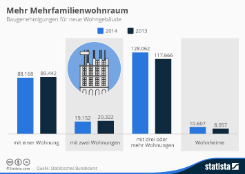 Infografik: Mehr Mehrfamilienwohnraum | Statista