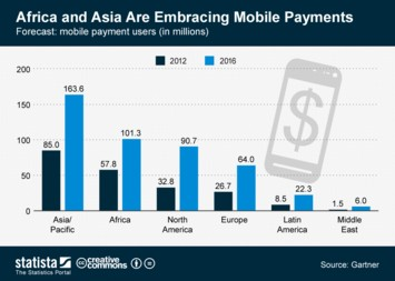 Infographic - Mobile payment users