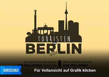 Infografik: Touristen in Berlin | Statista