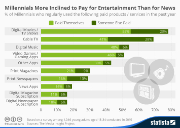 Infographic: Millennials More Inclined to Pay for Entertainment Than for News | Statista