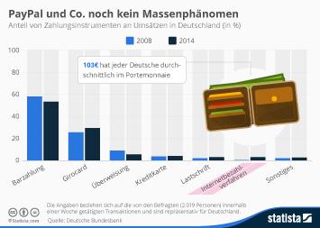 Infografik - Beliebteste Bezahlverfahren in Deutschland
