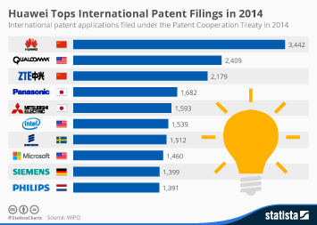 Infographic - Top 10 International Patent Filing Companies