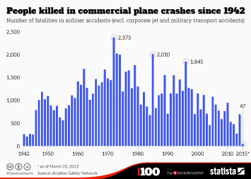 Infographic - People killed in commercial plane crashes since 1942
