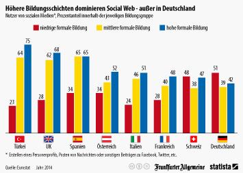 Infografik: Höhere Bildungsschichten dominieren Social Web - außer in Deutschland | Statista