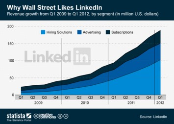 Infographic: Why Wall Street Likes LinkedIn | Statista