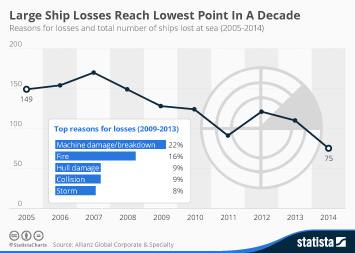 Infographic: Large Ship Losses Reach Lowest Point In A Decade | Statista