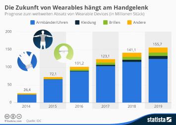 Infografik: Die Zukunft von Wearables hängt am Handgelenk   Statista
