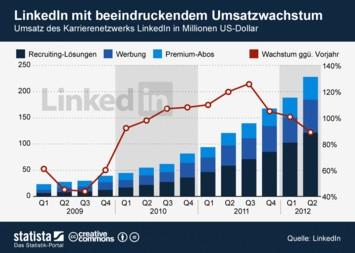 LinkedIn mit beeindruckendem Umsatzwachstum