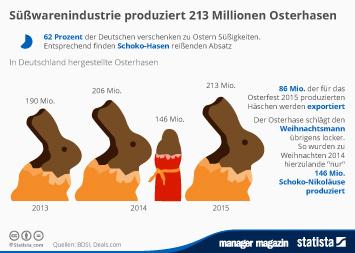 Infografik - In Deutschland produzierte Osterhasen