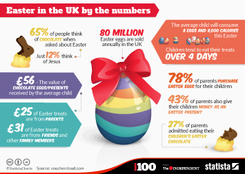 Infographic: Easter in the UK by the numbers  | Statista