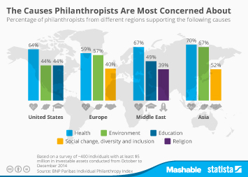 Infographic - The Causes Philanthropists Are Most Concerned About