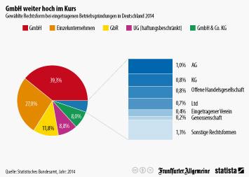 Infografik: GmbH weiter hoch im Kurs | Statista