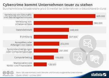 Infografik - Schaden pro E-Crime-Fall bei Unternehmen in Deutschland