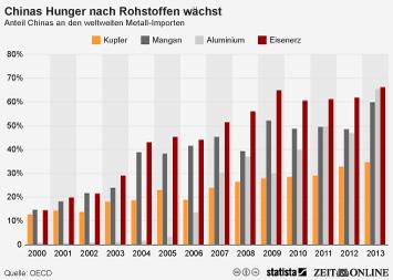 Infografik: Chinas Hunger nach Rohstoffen wächst   Statista