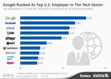 Infographic: Google Ranked As Top U.S. Employer In The Tech Sector   Statista