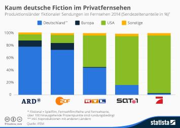 Infografik: Kaum deutsche Fiction im Privatfernsehen | Statista
