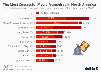 Infographic: The Most Successful Movie Franchises in North America | Statista