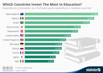 Infographic: Which Countries Invest The Most In Education? | Statista