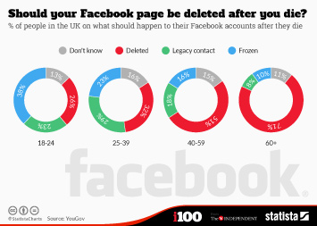 Infographic: Should your Facebook page be deleted after you die? | Statista