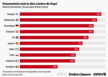 Infografik: Firmenwebsite nicht in allen Ländern die Regel | Statista
