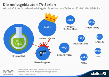 Infografik: Die meistgeklauten TV-Serien | Statista