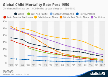 Infographic - Global Child Mortality Rate